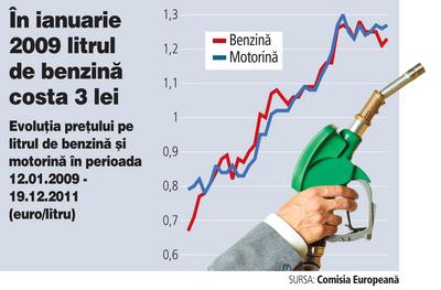costuri benzina 2009