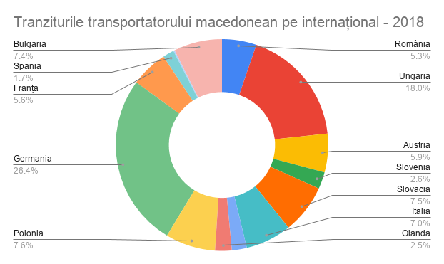 tranzit transportator macedonean pe international - 2018, safefleet