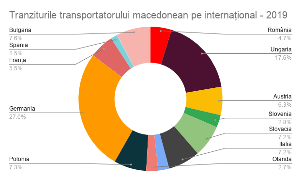 tranzit transportator macedonean pe international - 2019, safefleet