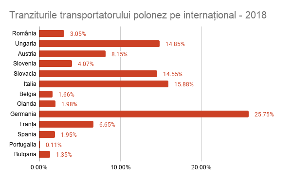 tranzit transportator polonez pe international - 2018, safefleet