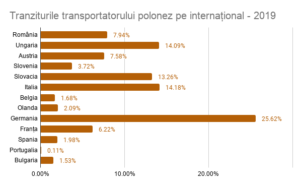 tranzit transportator polonez pe international - 2019, safefleet