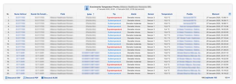 raport evenimente temperatura