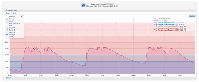 grafic temperaturi si praguri senzori temperatura, safefleet