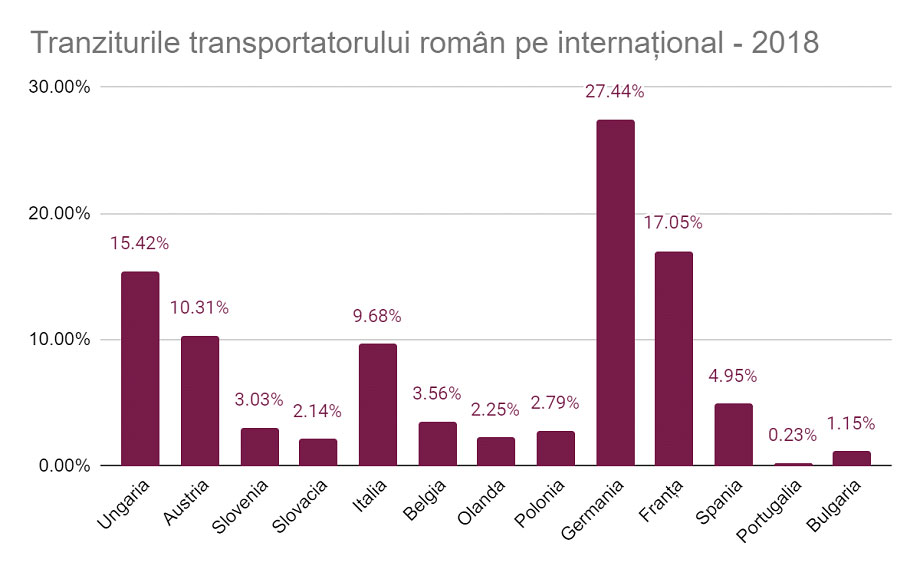 tranzit transportator roman pe international 2018, safefleet