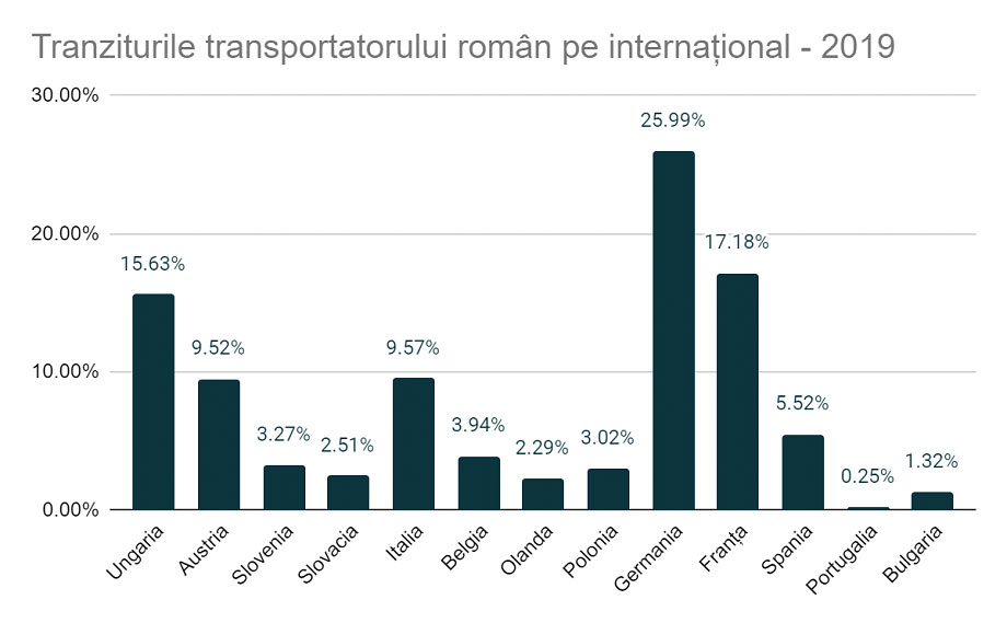 tranzit transportator roman pe international 2019, safefleet