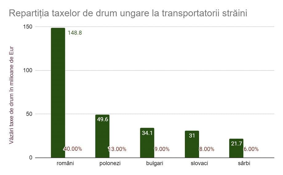 taxe de drum ungaria, transportatori straini, safefleet