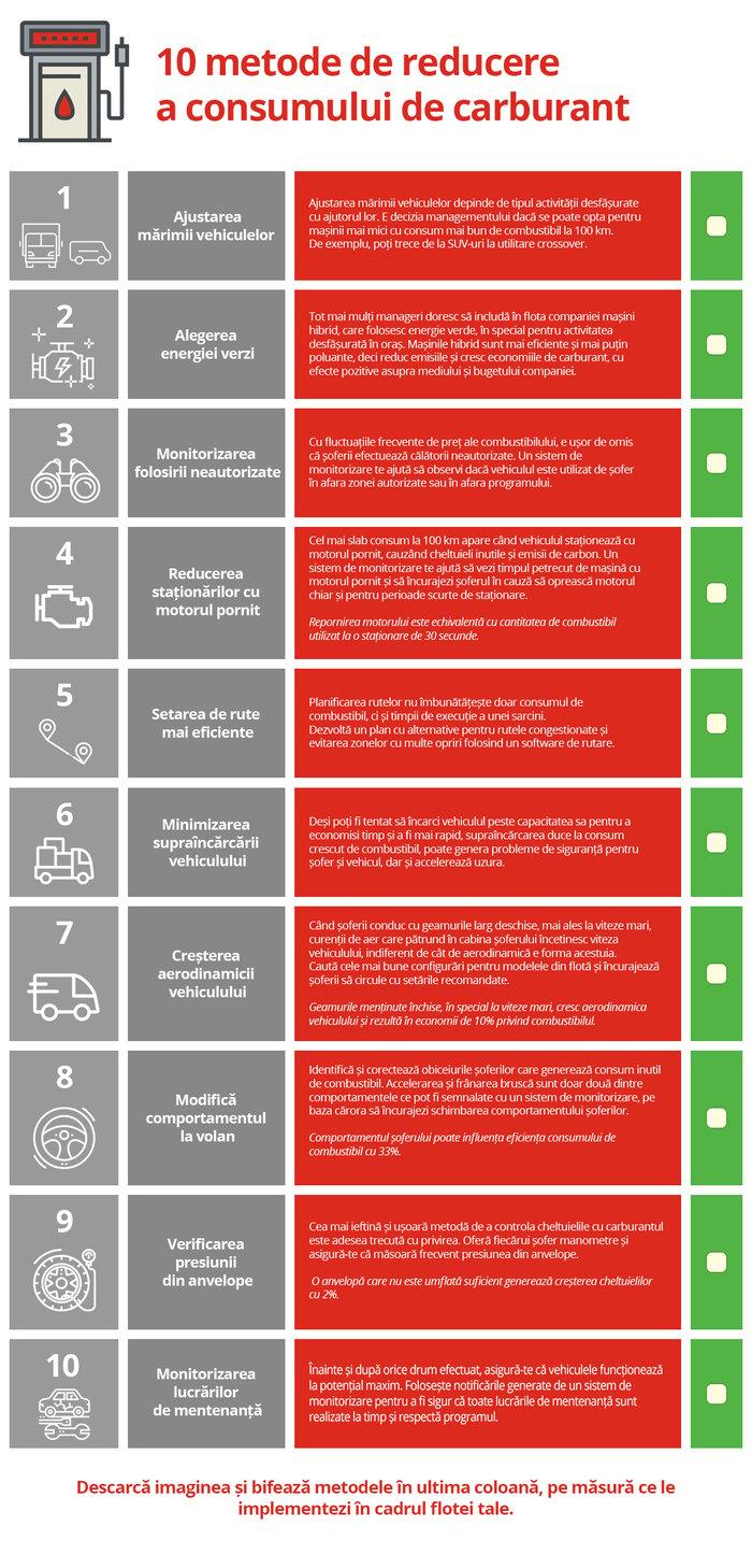 infografic-metoder-reducere-consum.png