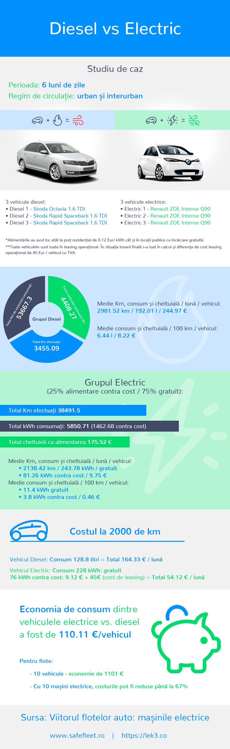 infografic_lek3.co_diesel_vs_electric_RO_v4_22042019-1