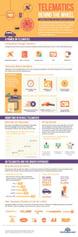 infographic Telematics