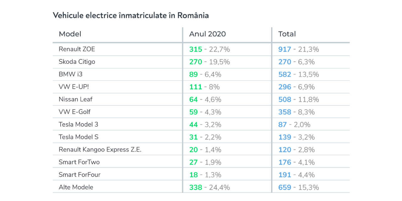 vehicule electrice inmatriculate in romania, 2020